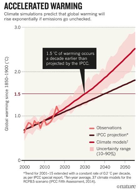 Accelerating warming