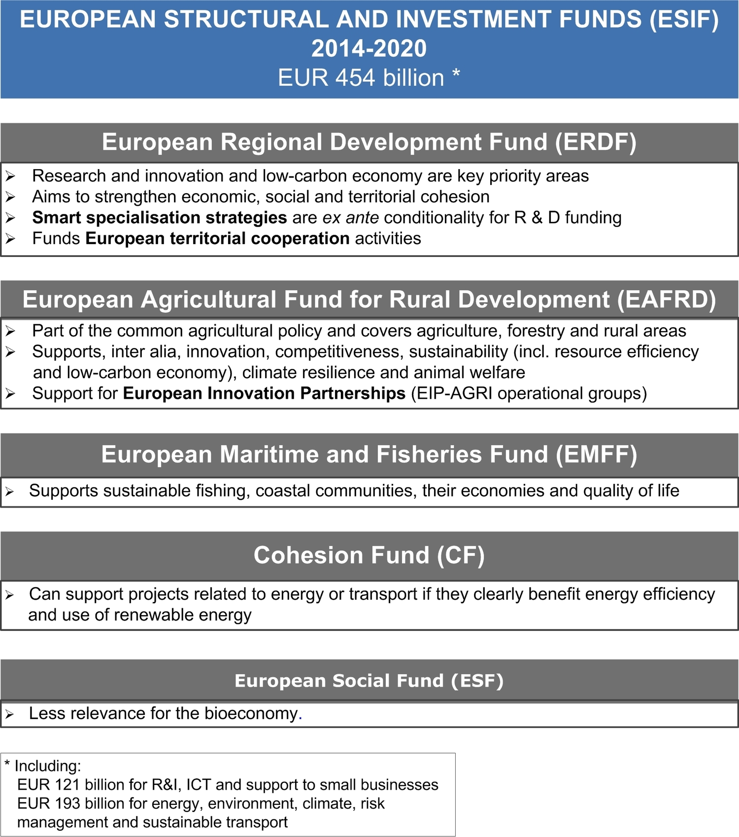 European Structural and Investment Funds (ESIF) 2014-2020