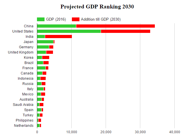Projected GDP Ranking 2030 | Knowledge for policy
