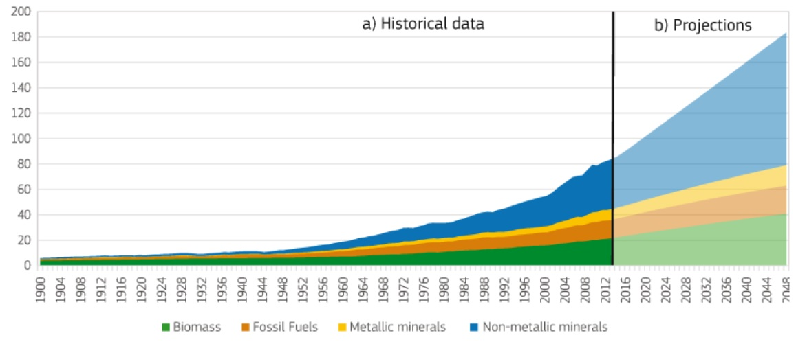 Global materials extraction by resource type
