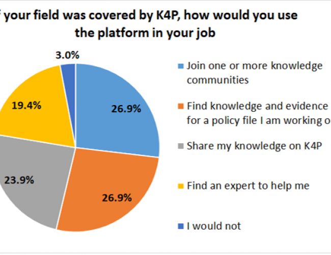 "Response to poll question: ""If your field was covered by K4P, how would you use the platform in your job?"""