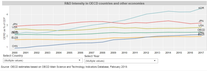 R&D intensity in OECD countries and selected economies, 2017