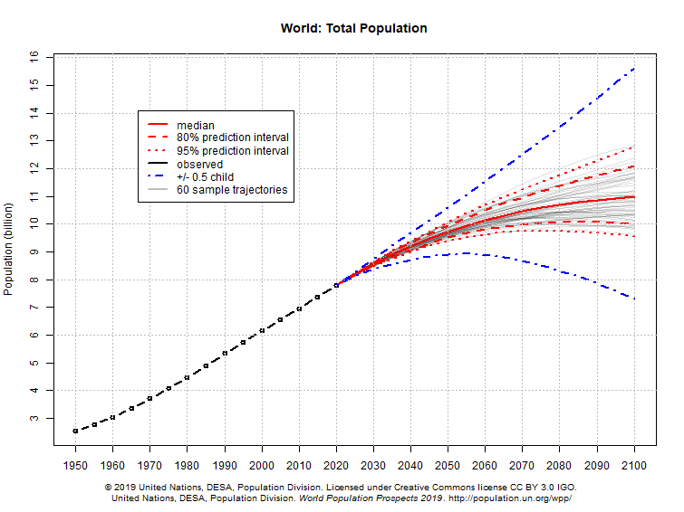 Total Population Of World >> World Population Prospects Knowledge For Policy